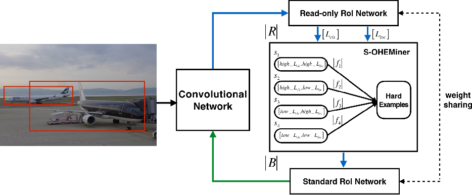 Figure 1 for S-OHEM: Stratified Online Hard Example Mining for Object Detection