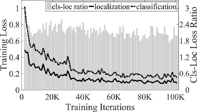 Figure 3 for S-OHEM: Stratified Online Hard Example Mining for Object Detection
