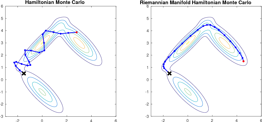 Figure 1 for An Efficient Implementation of Riemannian Manifold Hamiltonian Monte Carlo for Gaussian Process Models