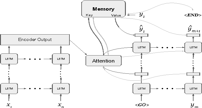 Figure 3 for Learning to Remember Rare Events