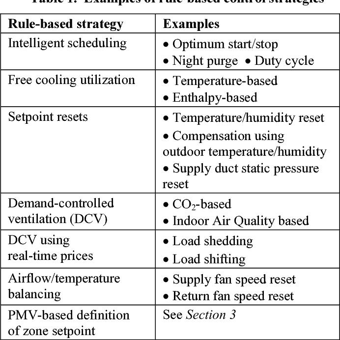 PDF] Advanced HVAC Control: Theory vs  Reality - Semantic Scholar