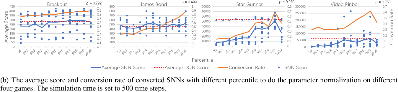 Figure 1 for Strategy and Benchmark for Converting Deep Q-Networks to Event-Driven Spiking Neural Networks