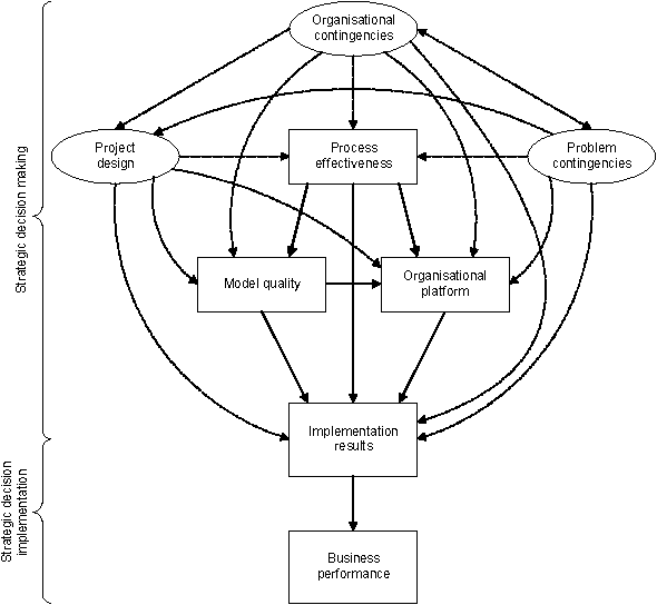 System Dynamics Modelling In Supply Chain Management Research