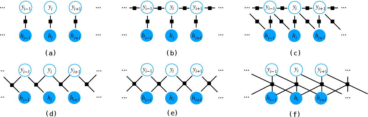 Figure 3 for An Investigation of Potential Function Designs for Neural CRF
