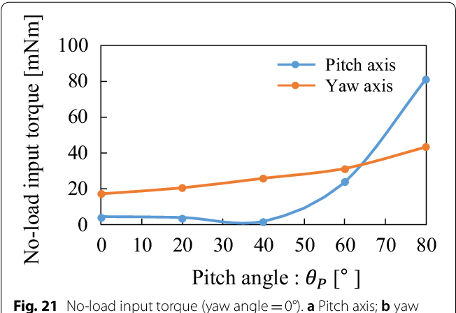 Simple noninterference mechanism between the pitch and yaw