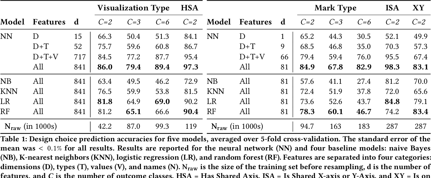 Figure 1 for VizML: A Machine Learning Approach to Visualization Recommendation