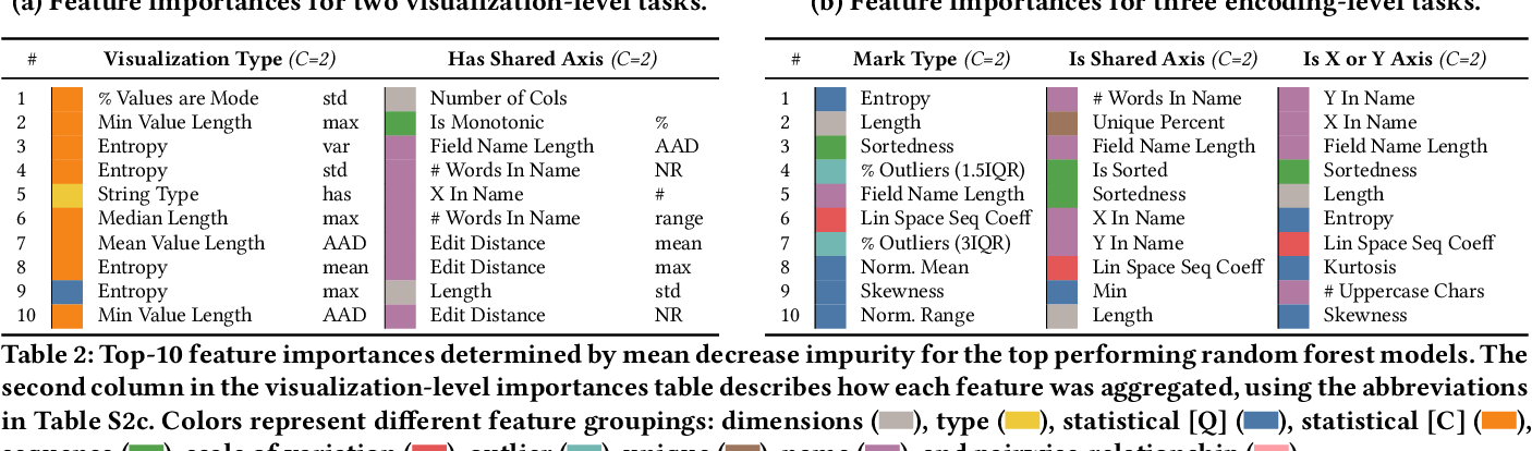 Figure 3 for VizML: A Machine Learning Approach to Visualization Recommendation