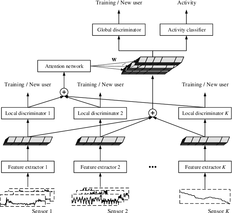 Figure 1 for SALIENCE: An Unsupervised User Adaptation Model for Multiple Wearable Sensors Based Human Activity Recognition
