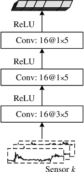 Figure 3 for SALIENCE: An Unsupervised User Adaptation Model for Multiple Wearable Sensors Based Human Activity Recognition