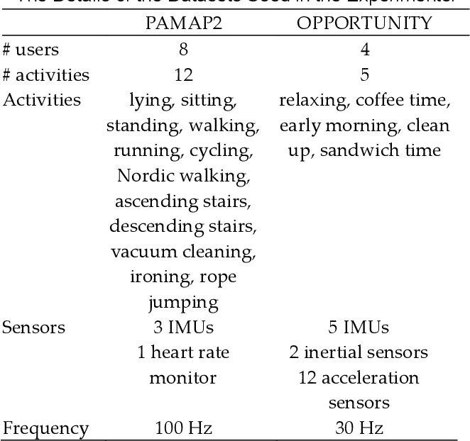 Figure 2 for SALIENCE: An Unsupervised User Adaptation Model for Multiple Wearable Sensors Based Human Activity Recognition