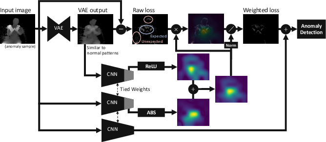 Figure 1 for Spatially-weighted Anomaly Detection with Regression Model