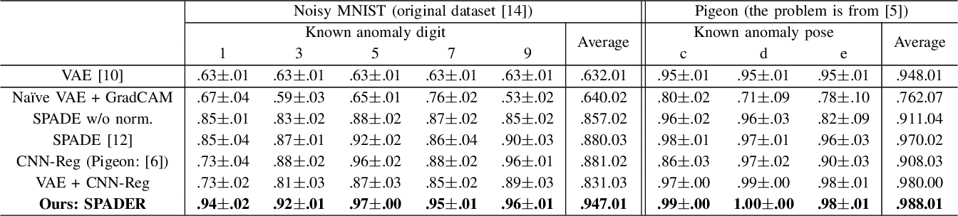 Figure 4 for Spatially-weighted Anomaly Detection with Regression Model