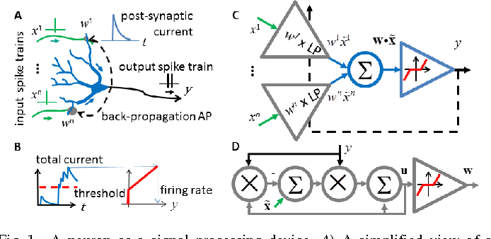 Figure 1 for A Neuron as a Signal Processing Device