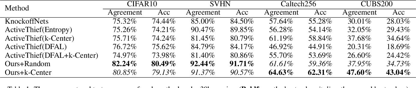 Figure 2 for Black-Box Dissector: Towards Erasing-based Hard-Label Model Stealing Attack