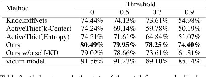 Figure 4 for Black-Box Dissector: Towards Erasing-based Hard-Label Model Stealing Attack