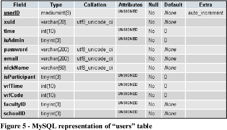 Figure 5 from Virtual belonging in Web 2 0 projects, and its