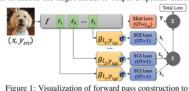 Figure 1 for Perturbing Across the Feature Hierarchy to Improve Standard and Strict Blackbox Attack Transferability