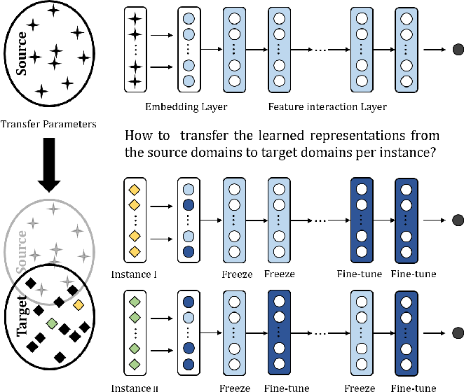Figure 1 for AutoFT: Automatic Fine-Tune for Parameters Transfer Learning in Click-Through Rate Prediction