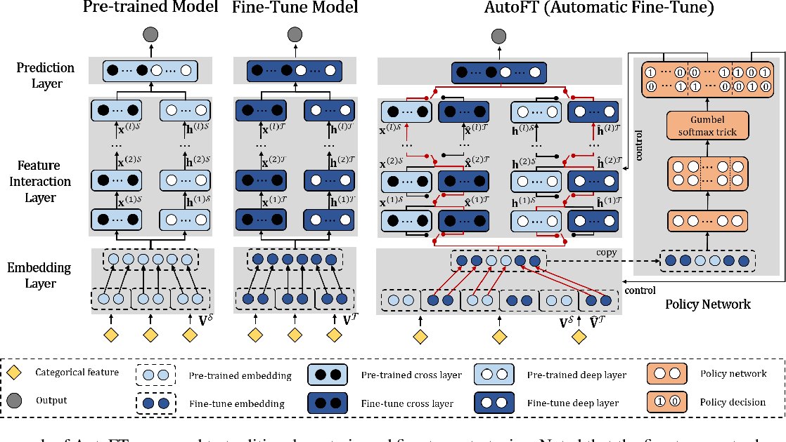 Figure 3 for AutoFT: Automatic Fine-Tune for Parameters Transfer Learning in Click-Through Rate Prediction