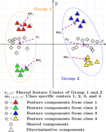 Figure 1 for Group Based Deep Shared Feature Learning for Fine-grained Image Classification