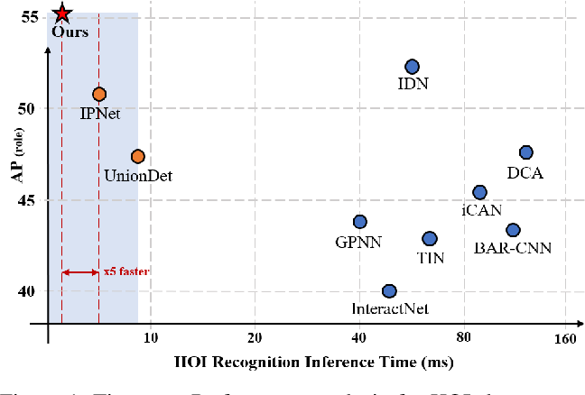 Figure 1 for HOTR: End-to-End Human-Object Interaction Detection with Transformers