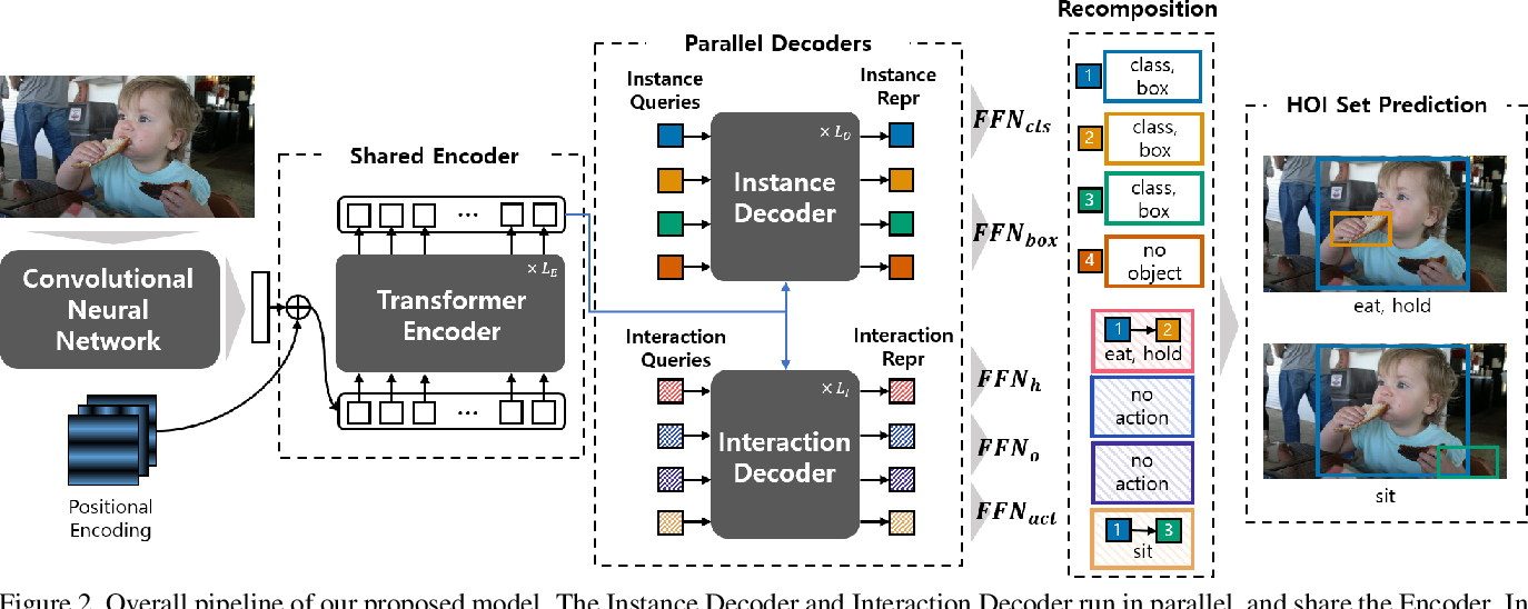 Figure 3 for HOTR: End-to-End Human-Object Interaction Detection with Transformers
