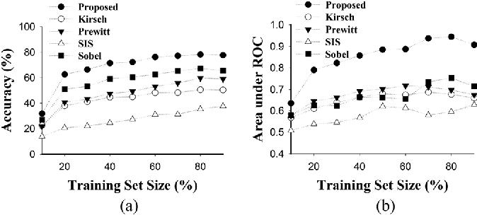 Figure 4 for Spatial Stimuli Gradient Sketch Model