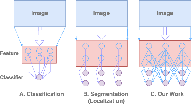 Figure 1 for Large Kernel Matters -- Improve Semantic Segmentation by Global Convolutional Network