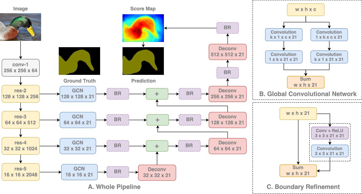 Figure 3 for Large Kernel Matters -- Improve Semantic Segmentation by Global Convolutional Network