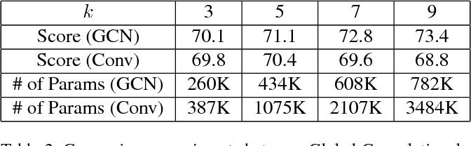 Figure 4 for Large Kernel Matters -- Improve Semantic Segmentation by Global Convolutional Network