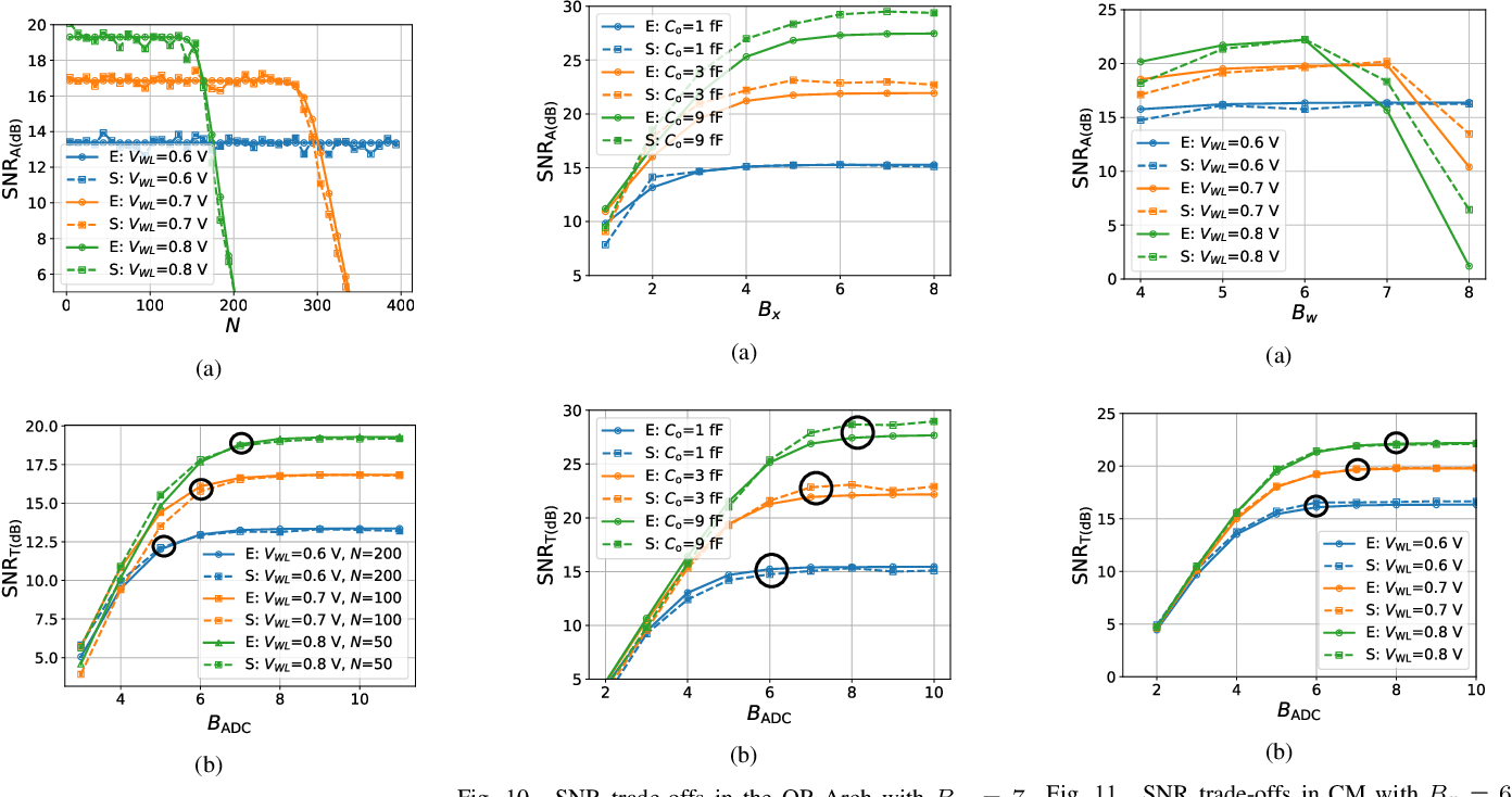 Figure 2 for Fundamental Limits on Energy-Delay-Accuracy of In-memory Architectures in Inference Applications