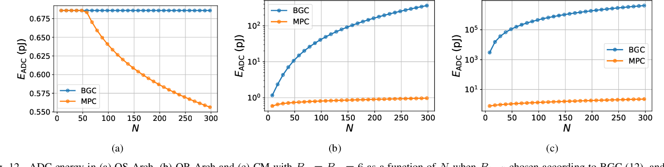 Figure 3 for Fundamental Limits on Energy-Delay-Accuracy of In-memory Architectures in Inference Applications