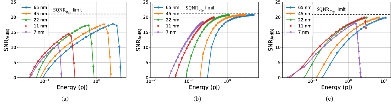 Figure 4 for Fundamental Limits on Energy-Delay-Accuracy of In-memory Architectures in Inference Applications