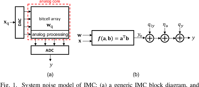 Figure 1 for Fundamental Limits on Energy-Delay-Accuracy of In-memory Architectures in Inference Applications