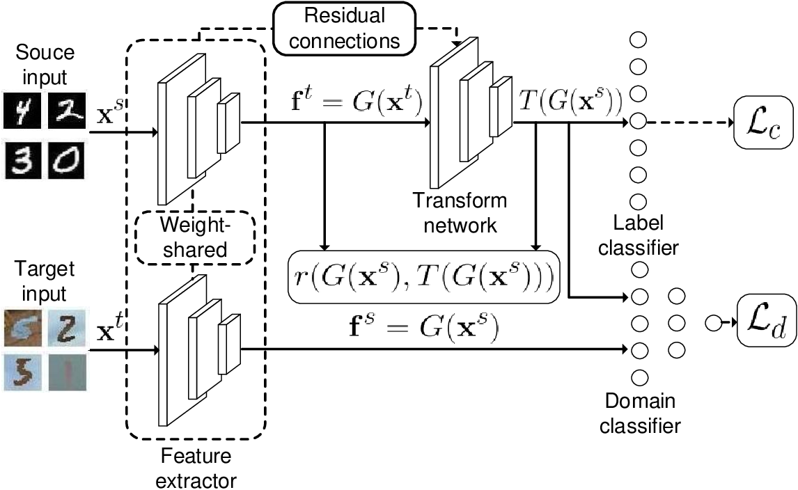 Figure 1 for Unsupervised Domain Adaptation with Adversarial Residual Transform Networks