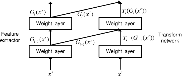 Figure 2 for Unsupervised Domain Adaptation with Adversarial Residual Transform Networks