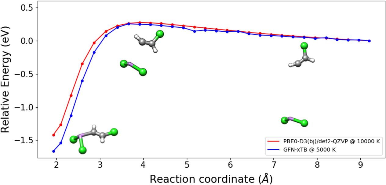 PDF] Quantum chemical calculation of electron ionization