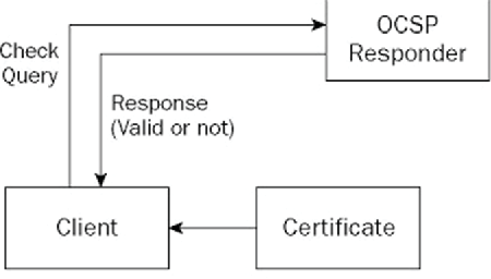 Security issues with certificate authorities - Semantic Scholar