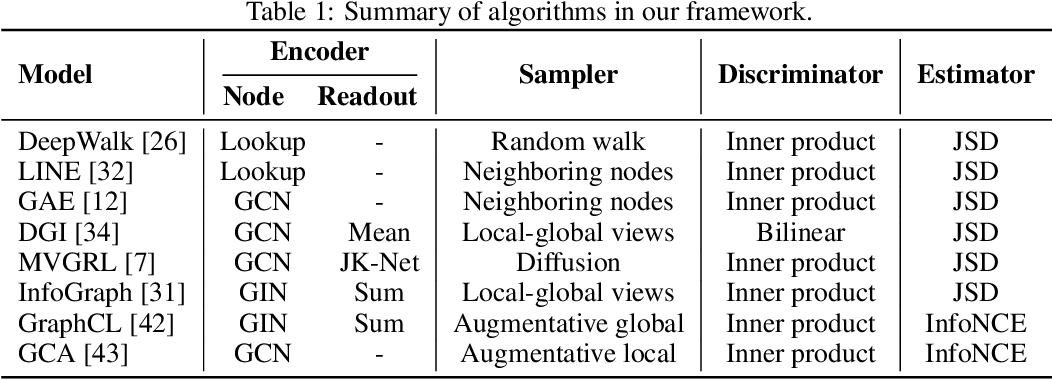 Figure 2 for Evaluating Modules in Graph Contrastive Learning