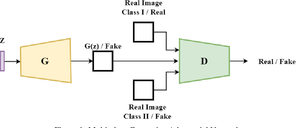 Figure 1 for Multi-class Generative Adversarial Nets for Semi-supervised Image Classification