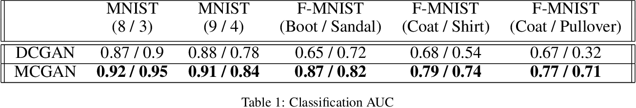 Figure 2 for Multi-class Generative Adversarial Nets for Semi-supervised Image Classification