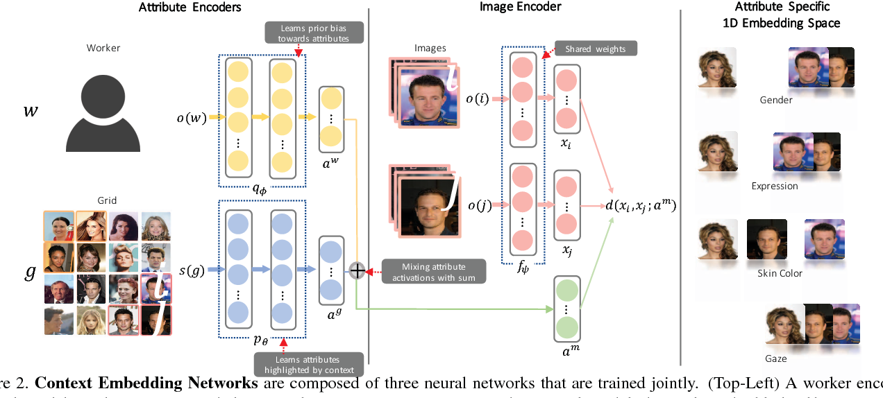 Figure 2 for Context Embedding Networks
