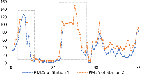 Figure 1 for Joint Modeling of Local and Global Temporal Dynamics for Multivariate Time Series Forecasting with Missing Values