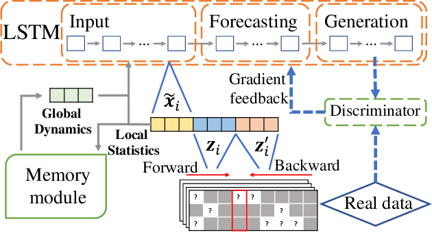 Figure 3 for Joint Modeling of Local and Global Temporal Dynamics for Multivariate Time Series Forecasting with Missing Values