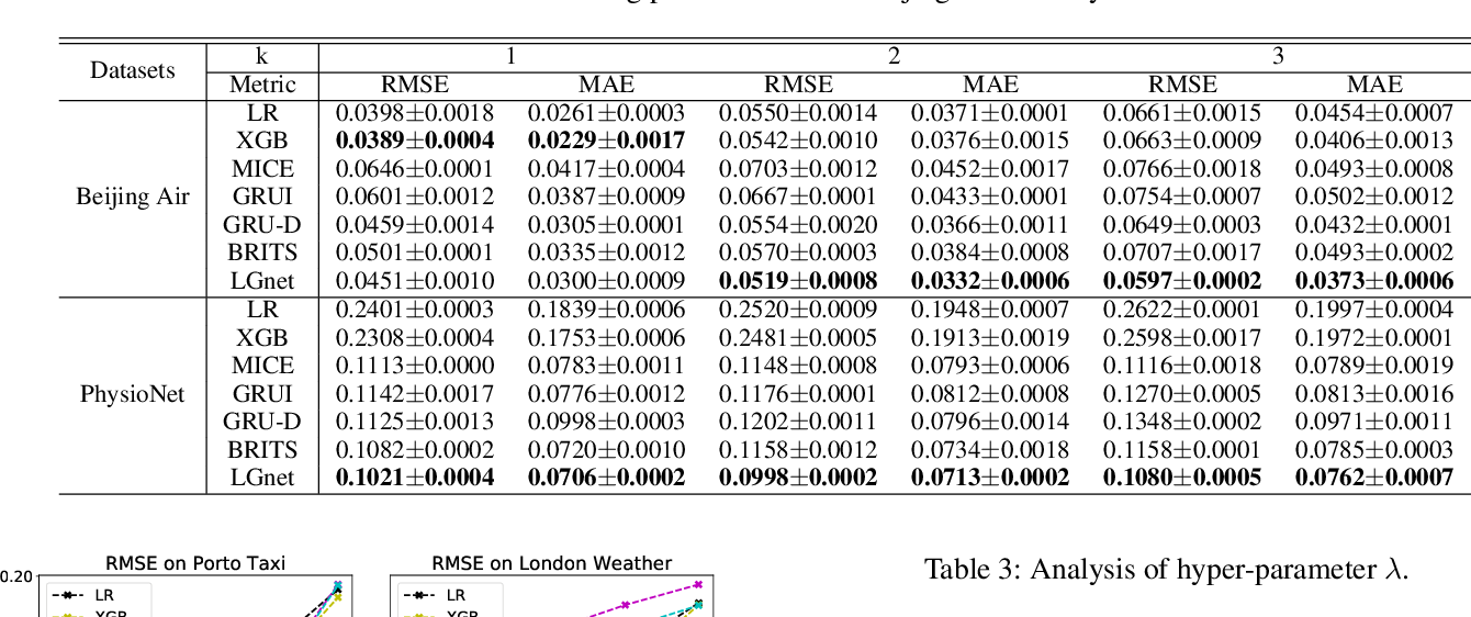 Figure 2 for Joint Modeling of Local and Global Temporal Dynamics for Multivariate Time Series Forecasting with Missing Values