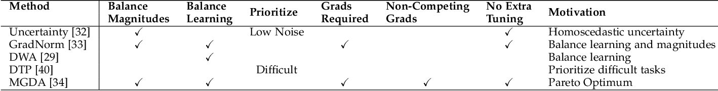 Figure 2 for Revisiting Multi-Task Learning in the Deep Learning Era