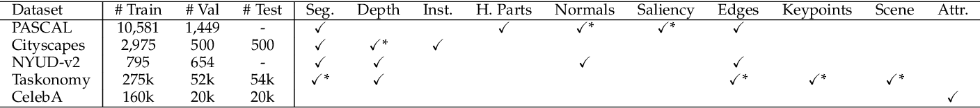 Figure 4 for Revisiting Multi-Task Learning in the Deep Learning Era