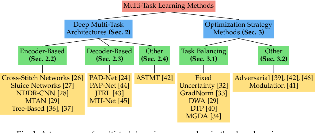 Figure 1 for Revisiting Multi-Task Learning in the Deep Learning Era