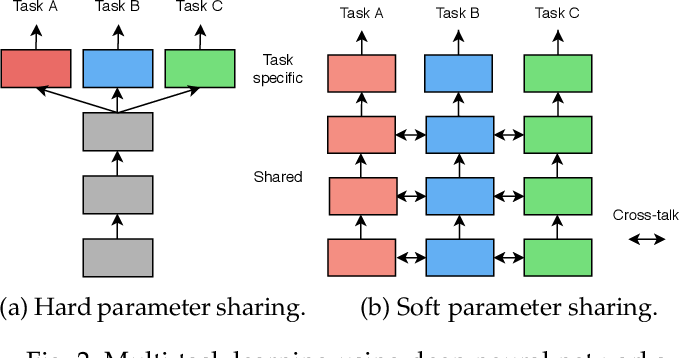 Figure 3 for Revisiting Multi-Task Learning in the Deep Learning Era