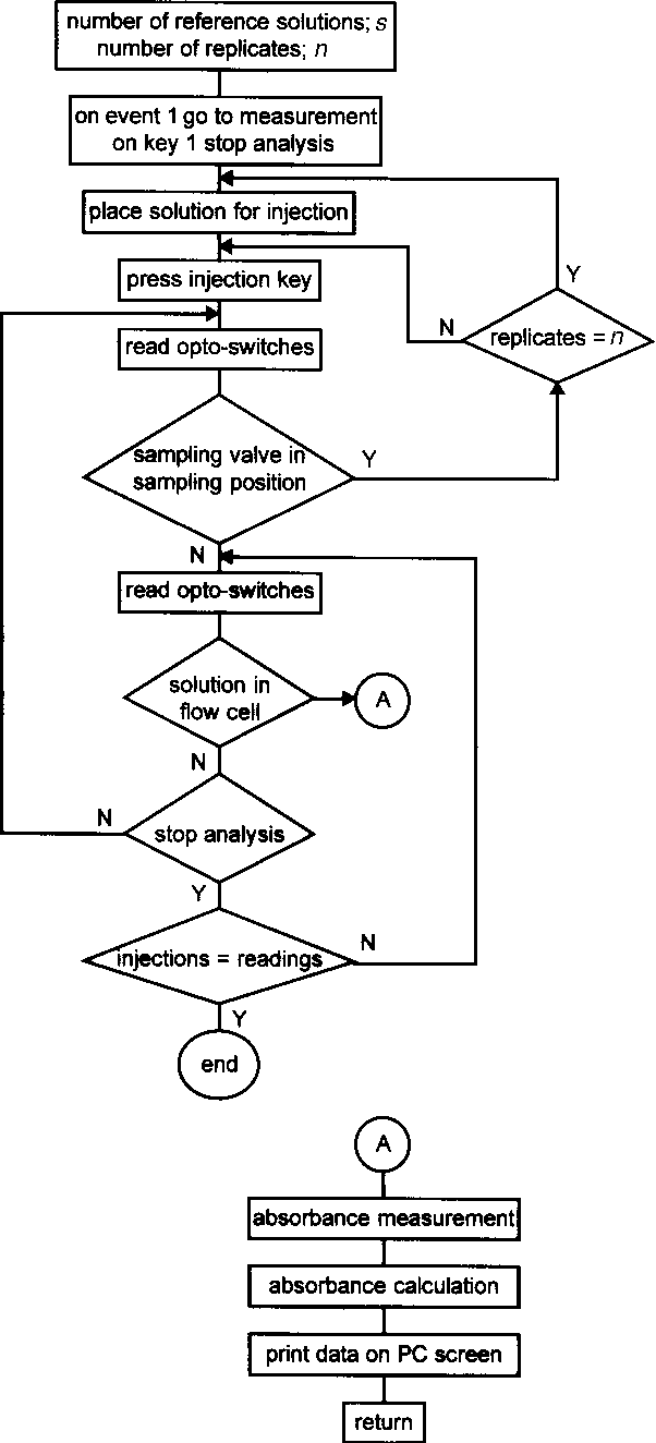 Figure 4 from automated monosegmented flow analyser determination 4 flow diagram of the software developed to control sample processing in the analyser ccuart Image collections